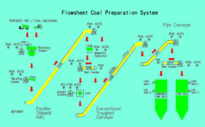 Flowsheet Coal Preparation System